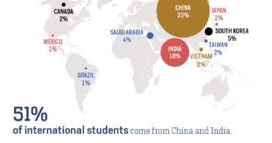 Open Doors 2018: international students in the US up but.